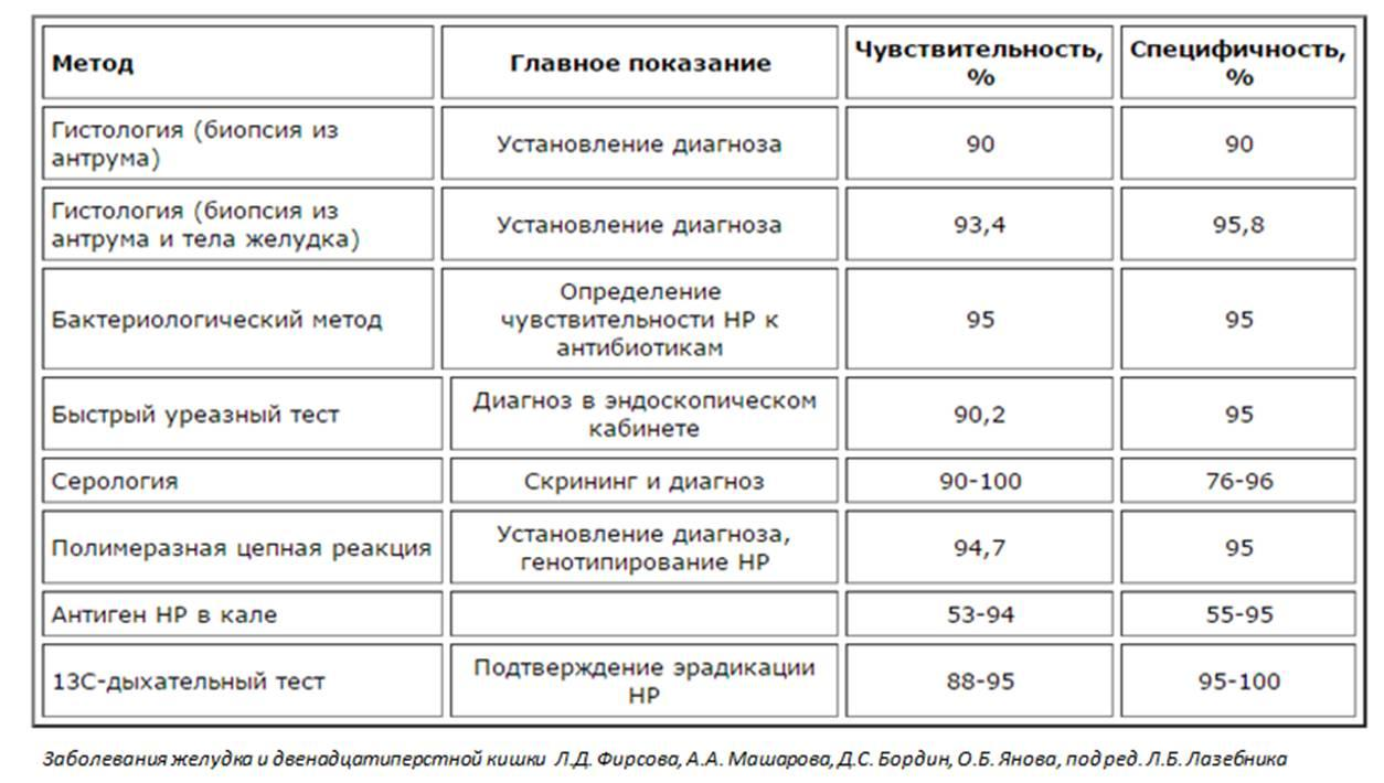Схема лечения язвы желудка медикаментами фото 570